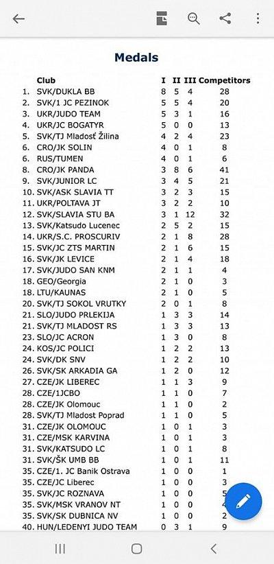 MT Grand Prix Banská Bystrica 2020 6